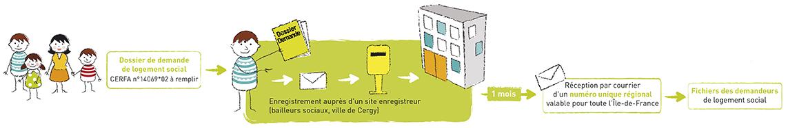 Logement Social Ville De Cergy