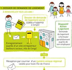 Faire Une Demande De Logement Social En Ligne En Ile De France